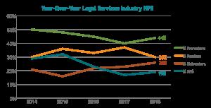 2018 legal YoY NPS chart