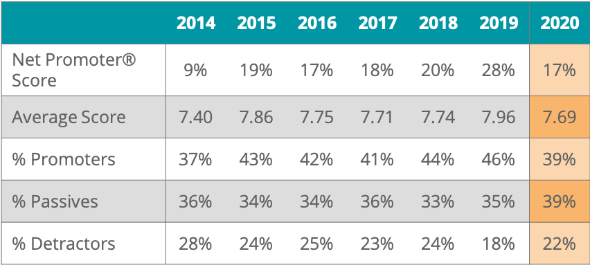 2020 Insurance NPS Table