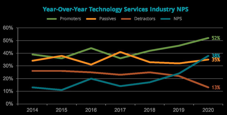 2020 IT Services NPS Graph