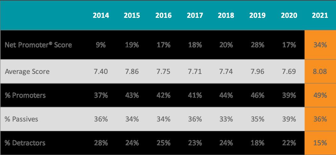 Insurance Provider Net Promoter® Score (NPS) in 2021