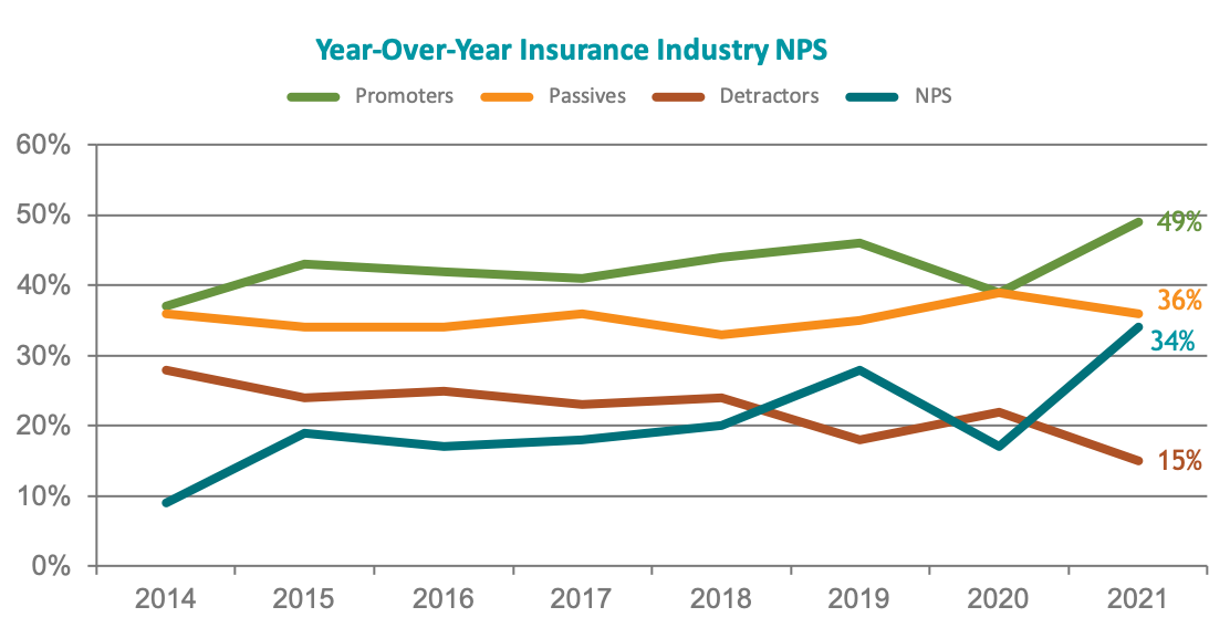 Year-Over-Year Insurance Industry NPS