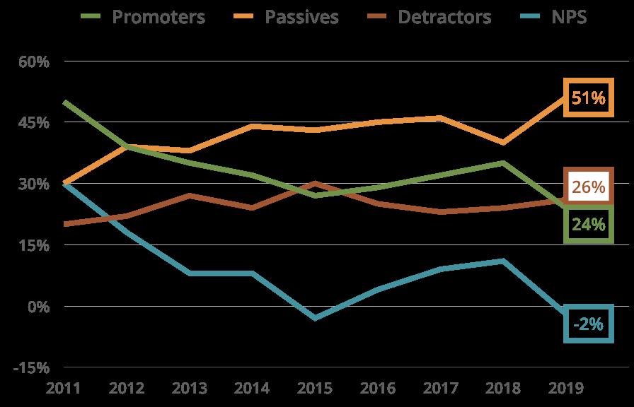 Client Satisfaction Line Graph 2019
