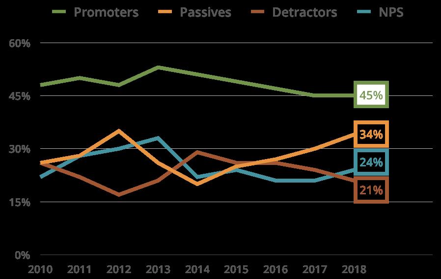 Placed Talent Line Graph 2019